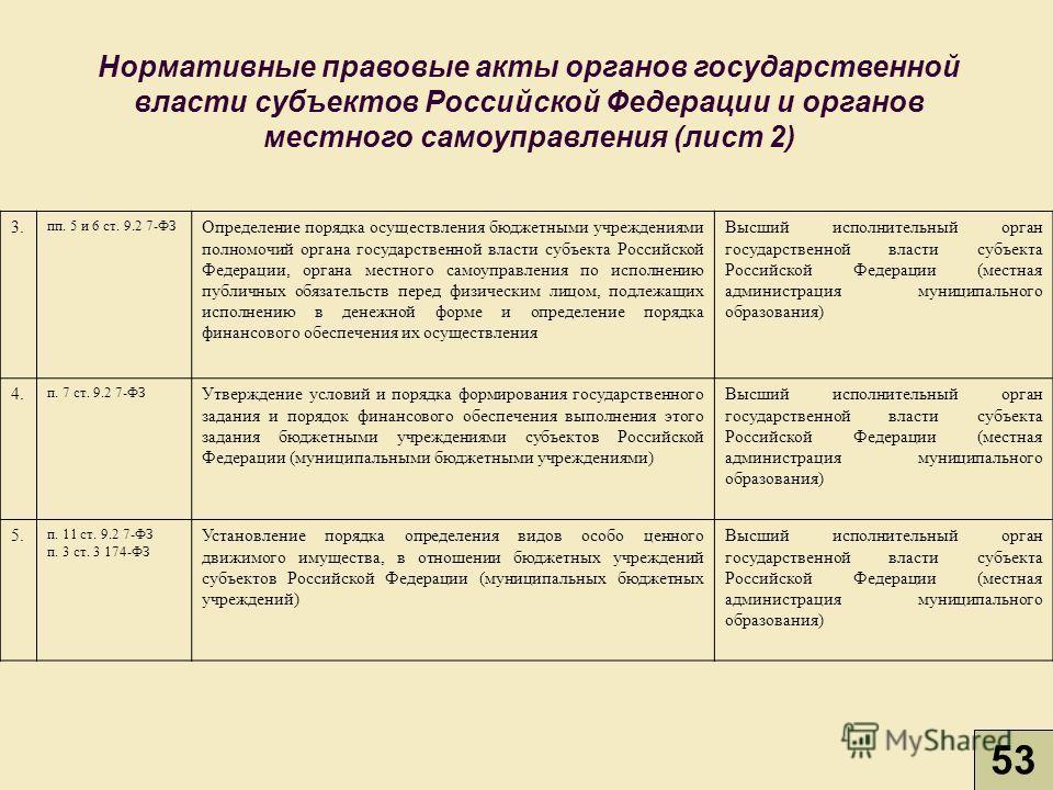 3. пп. 5 и 6 ст. 9.2 7-ФЗ Определение порядка осуществления бюджетными учреждениями полномочий органа государственной власти субъекта Российской Федерации, органа местного самоуправления по исполнению публичных обязательств перед физическим лицом, по