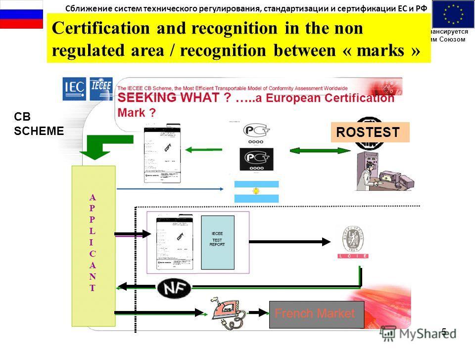 Сближение систем технического регулирования, стандартизации и сертификации ЕС и РФ Проект финансируется Европейским Союзом 5 Certification and recognition in the non regulated area / recognition between « marks » CB SCHEME ROSTEST