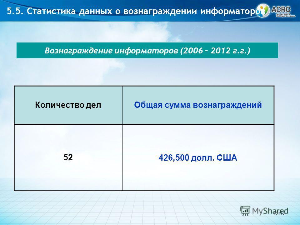 Вознаграждение информаторов (2006 – 2012 г.г.) Количество делОбщая сумма вознаграждений 52 426,500 долл. США 5.5. Статистика данных о вознаграждении информаторов 13/13