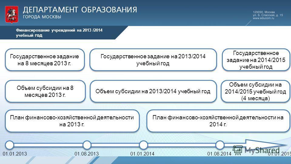 Финансирование учреждений на 2013 /2014 учебный год Государственное задание на 8 месяцев 2013 г. Государственное задание на 2013/2014 учебный год Государственное задание на 2014/2015 учебный год Объем субсидии на 8 месяцев 2013 г. Объем субсидии на 2