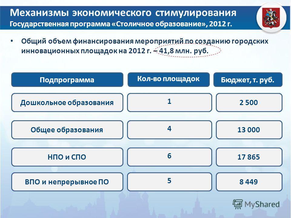 Механизмы экономического стимулирования Государственная программа «Столичное образование», 2012 г. Общий объем финансирования мероприятий по созданию городских инновационных площадок на 2012 г. – 41,8 млн. руб. Подпрограмма Кол-во площадок Бюджет, т.