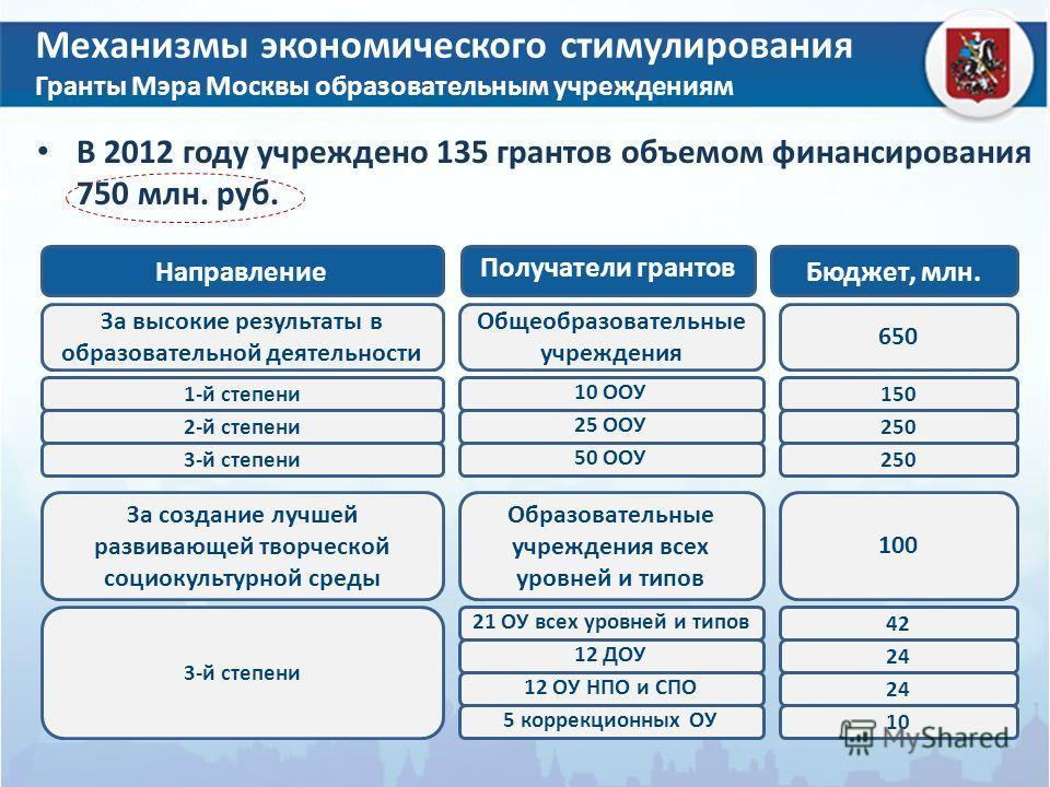 Механизмы экономического стимулирования Гранты Мэра Москвы образовательным учреждениям В 2012 году учреждено 135 грантов объемом финансирования 750 млн. руб. Направление Получатели грантов Бюджет, млн. За высокие результаты в образовательной деятельн