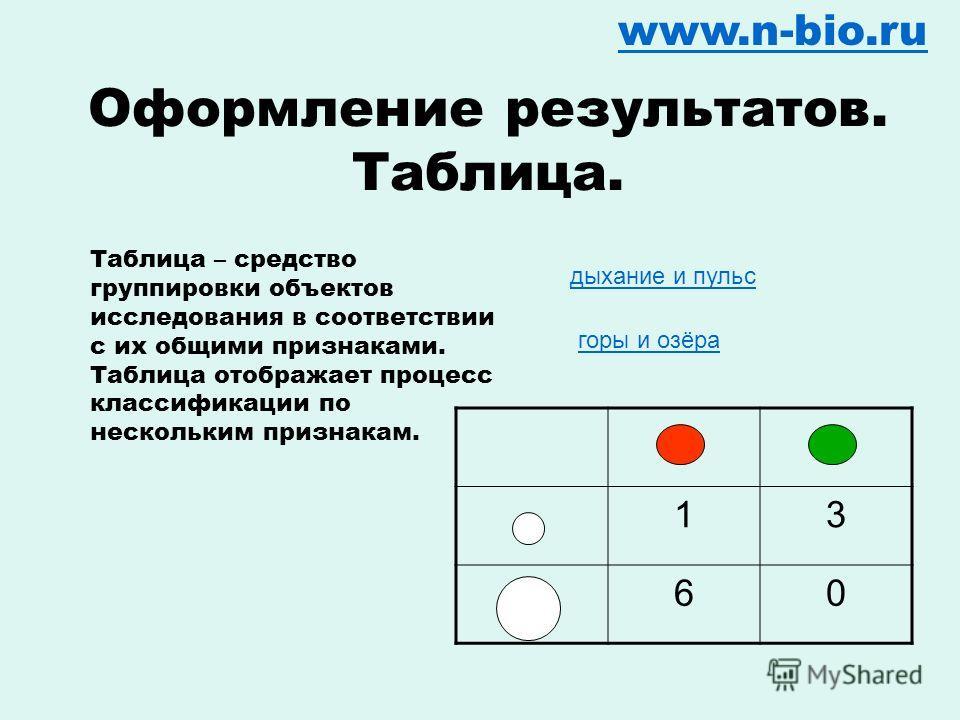 Оформление результатов. Разрез. www.n-bio.ru С помощью разреза можно показать внутреннюю структуру объекта. А) Б) В) Г) Д) Как может выглядеть разрез плода ВДОЛЬ на две половинки? Очень помогает лепка!