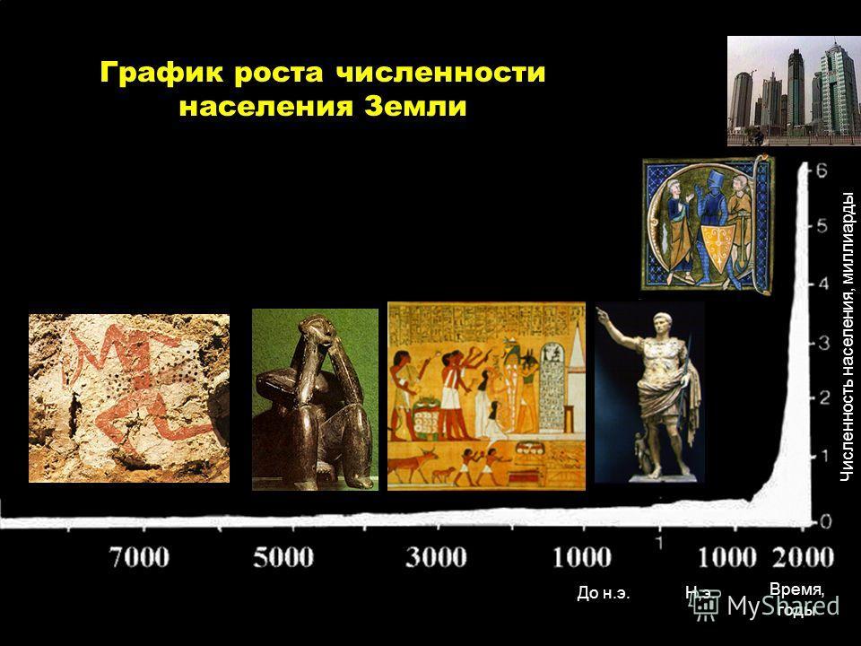 График роста численности населения Земли Время, годы Н,э.До н.э. Численность населения, миллиарды