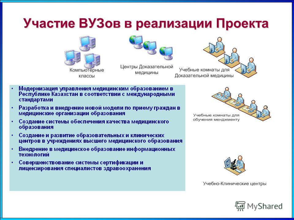 Участие ВУЗов в реализации Проекта