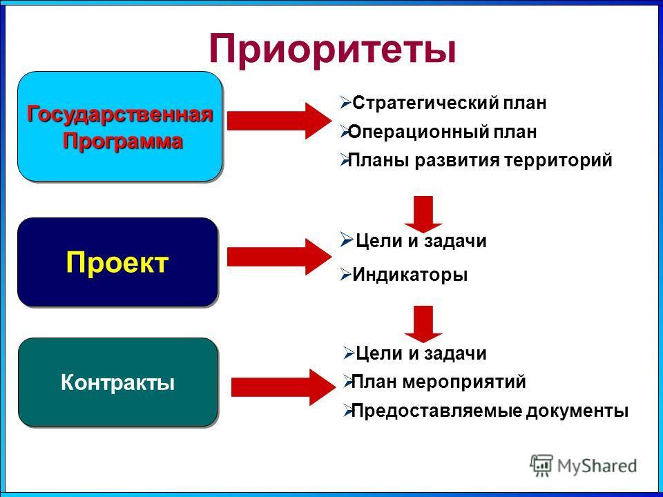Приоритеты Государственная Программа ПрограммаГосударственная Проект Контракты Стратегический план Операционный план Планы развития территорий Цели и задачи Индикаторы Цели и задачи План мероприятий Предоставляемые документы