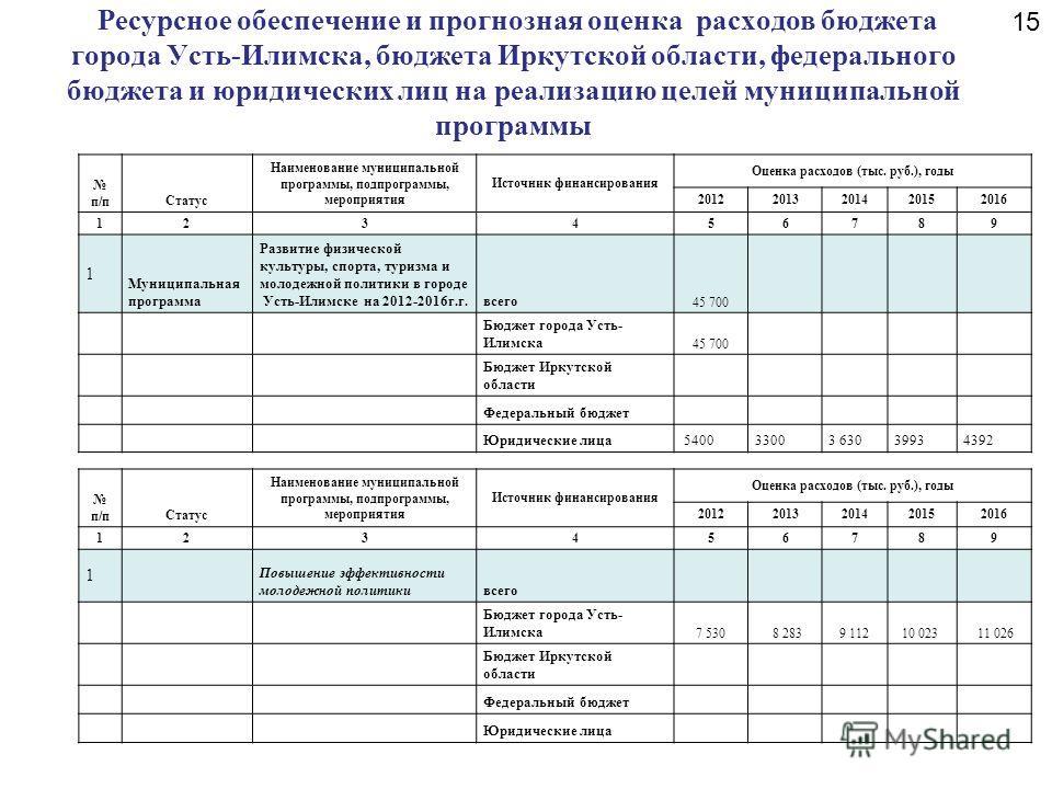 Ресурсное обеспечение и прогнозная оценка расходов бюджета города Усть-Илимска, бюджета Иркутской области, федерального бюджета и юридических лиц на реализацию целей муниципальной программы п/пСтатус Наименование муниципальной программы, подпрограммы