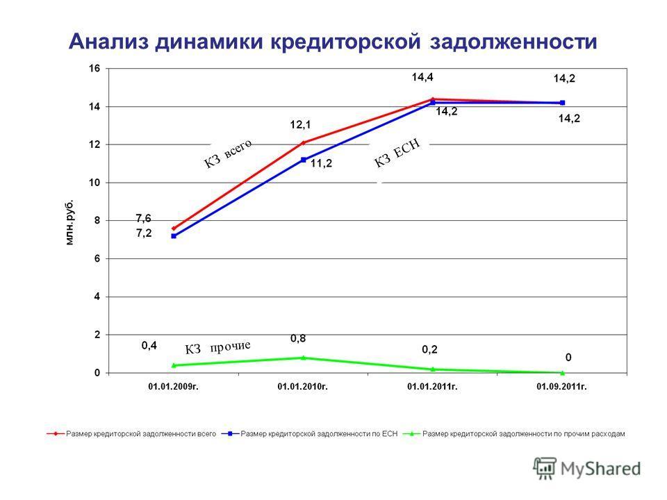 Анализ динамики кредиторской задолженности КЗ всего КЗ ЕСН КЗ прочие