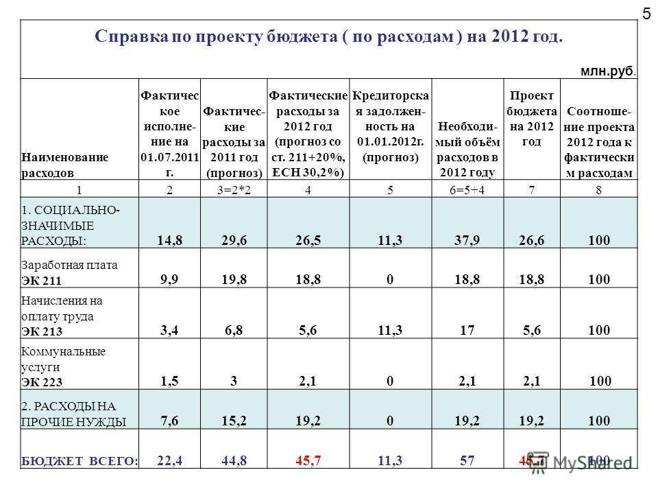 Справка по проекту бюджета ( по расходам ) на 2012 год. млн.руб. Наименование расходов Фактичес кое исполне- ние на 01.07.2011 г. Фактичес- кие расходы за 2011 год (прогноз) Фактические расходы за 2012 год (прогноз со ст. 211+20%, ЕСН 30,2%) Кредитор