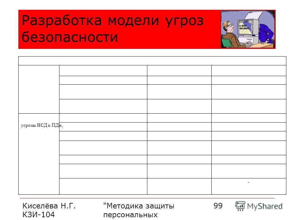 Киселёва Н.Г. КЗИ-104 Методика защиты персональных данных 99 Разработка модели угроз безопасности