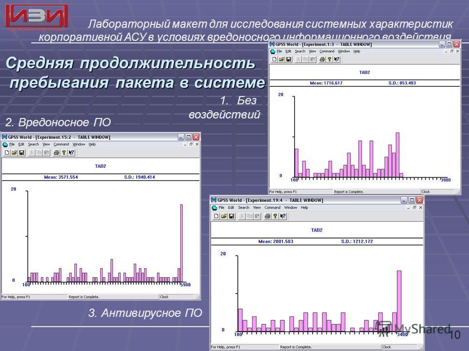 Лабораторный макет для исследования системных характеристик корпоративной АСУ в условиях вредоносного информационного воздействия Средняя продолжительность пребывания пакета в системе пребывания пакета в системе 1.Без воздействий 3. Антивирусное ПО 2