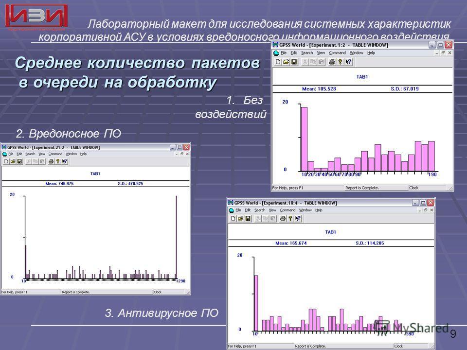 Лабораторный макет для исследования системных характеристик корпоративной АСУ в условиях вредоносного информационного воздействия Среднее количество пакетов в очереди на обработку в очереди на обработку 1.Без воздействий 3. Антивирусное ПО 2. Вредоно
