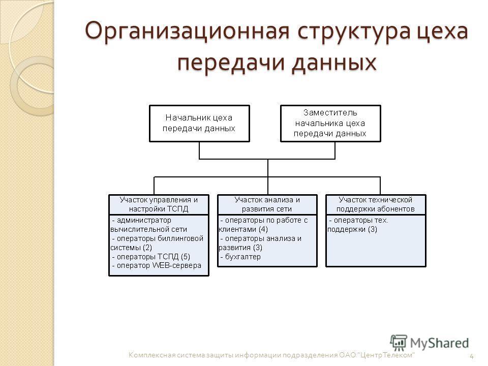 Организационная структура цеха передачи данных Комплексная система защиты информации подразделения ОАО  ЦентрТелеком  4