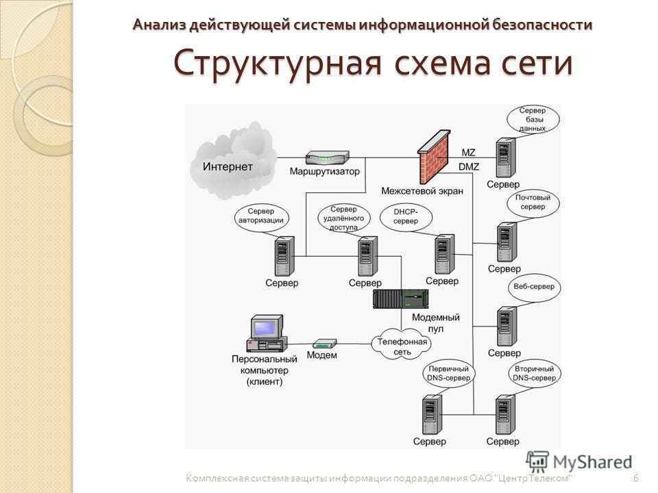 Перечень работ по установке системы видеонаблюдения