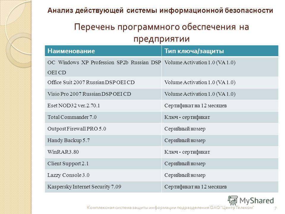 Перечень программного обеспечения на предприятии НаименованиеТип ключа/защиты ОС Windows XP Profession SP2b Russian DSP OEI CD Volume Activation 1.0 (VA 1.0) Office Suit 2007 Russian DSP OEI CDVolume Activation 1.0 (VA 1.0) Visio Pro 2007 Russian DSP
