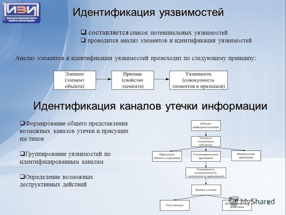 Идентификация уязвимостей Идентификация каналов утечки информации составляется список потенциальных уязвимостей проводится анализ элементов и идентификация уязвимостей Анализ элементов и идентификация уязвимостей происходит по следующему принципу: Фо