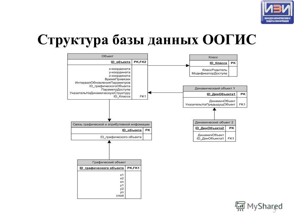 Структура базы данных ООГИС 5