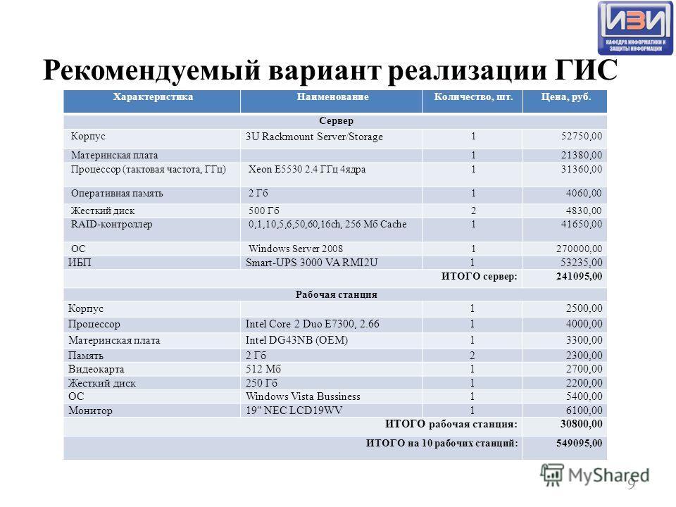 Рекомендуемый вариант реализации ГИС 9 ХарактеристикаНаименованиеКоличество, шт.Цена, руб. Сервер Корпус 3U Rackmount Server/Storage 152750,00 Материнская плата121380,00 Процессор (тактовая частота, ГГц)Xeon E5530 2.4 ГГц 4ядра131360,00 Оперативная п