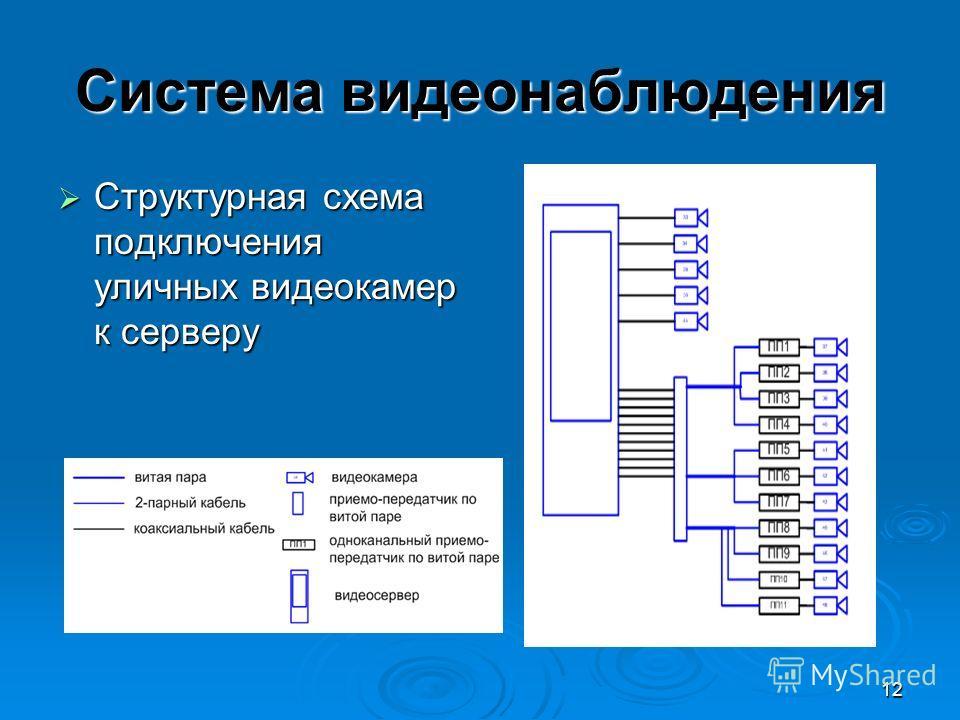 12 Система видеонаблюдения Структурная схема подключения уличных видеокамер к серверу Структурная схема подключения уличных видеокамер к серверу