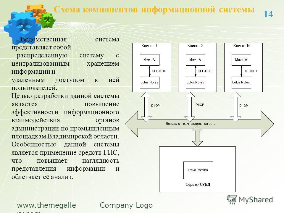 www.themegalle ry.com Company Logo Схема компонентов информационной системы 14 Ведомственная система представляет собой распределенную систему с централизованным хранением информации и удаленным доступом к ней пользователей. Целью разработки данной с