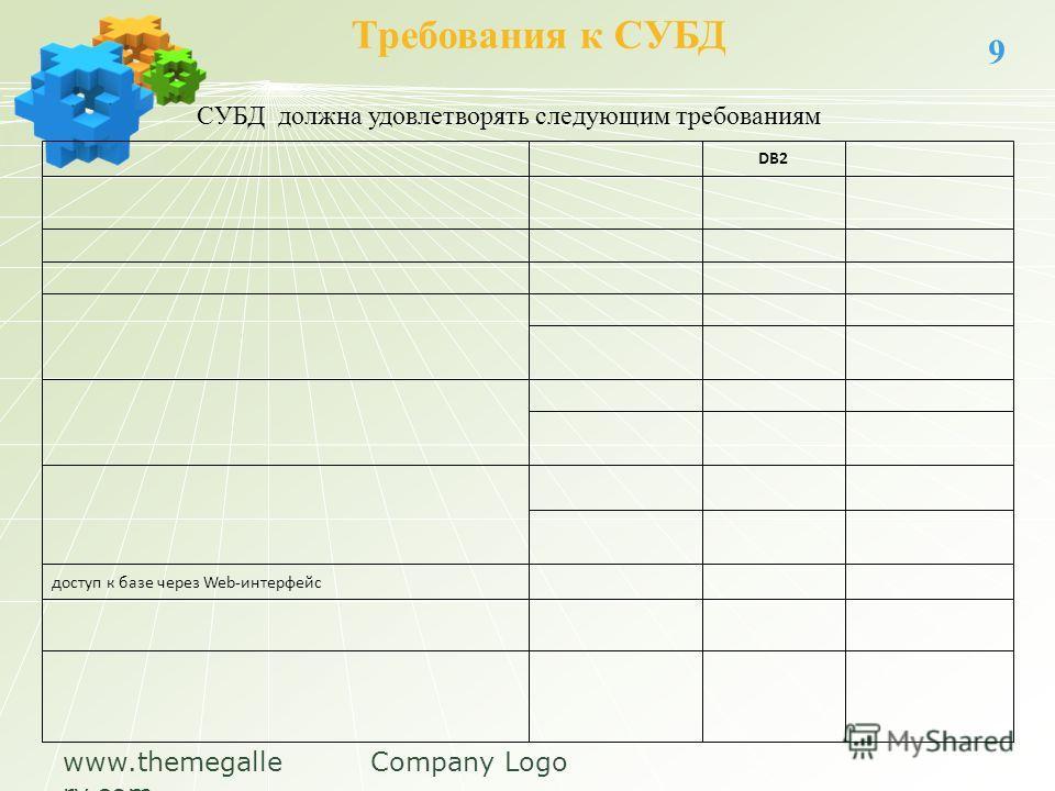 www.themegalle ry.com Company Logo Требования к СУБД 9 СУБД должна удовлетворять следующим требованиям