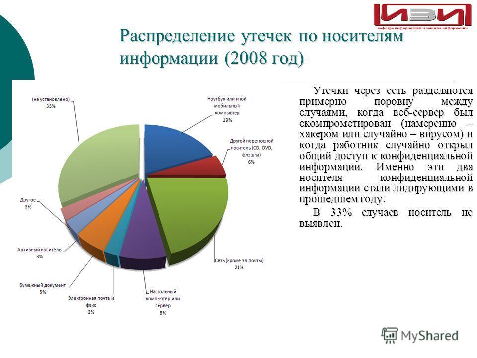 Распределение утечек по носителям информации (2008 год) Утечки через сеть разделяются примерно поровну между случаями, когда веб-сервер был скомпрометирован (намеренно – хакером или случайно – вирусом) и когда работник случайно открыл общий доступ к