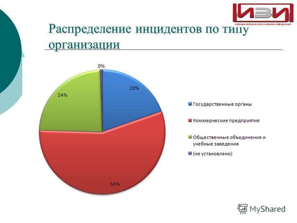 Распределение инцидентов по типу организации