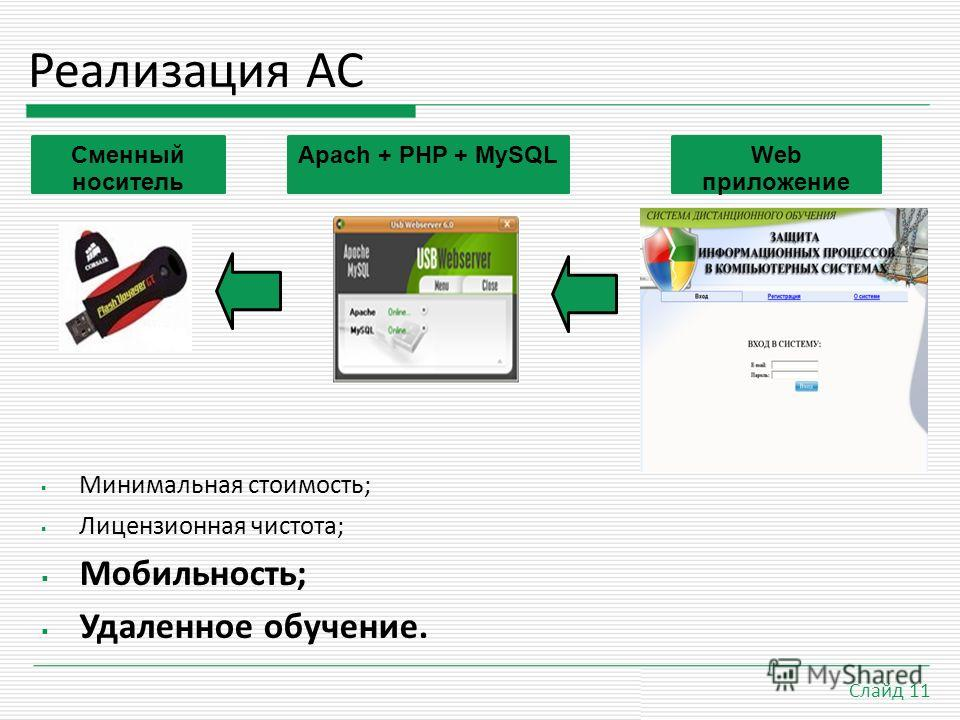 21.9.09 Слайд 11 Реализация АС Минимальная стоимость; Лицензионная чистота; Мобильность; Удаленное обучение. Сменный носитель Apach + PHP + MySQLWeb приложение
