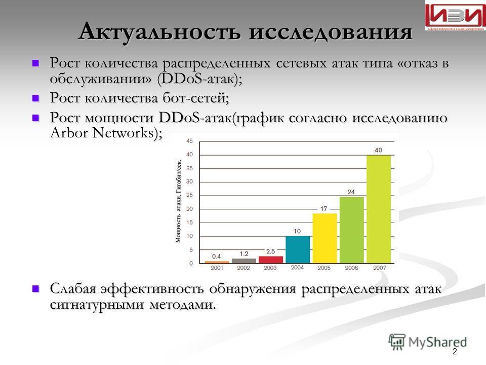 Актуальность исследования Рост количества распределенных сетевых атак типа «отказ в обслуживании» (DDoS-атак); Рост количества распределенных сетевых атак типа «отказ в обслуживании» (DDoS-атак); Рост количества бот-сетей; Рост количества бот-сетей;