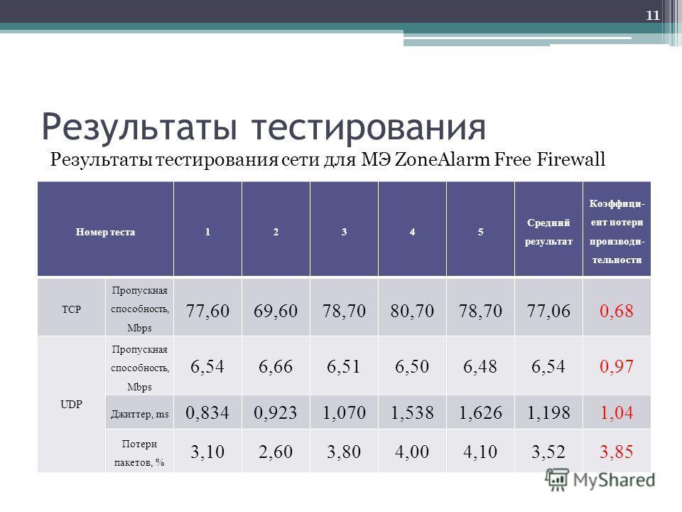 Результаты тестирования Номер теста12345 Средний результат Коэффици- ент потери производи- тельности TCP Пропускная способность, Mbps 77,6069,6078,7080,7078,7077,060,68 UDP Пропускная способность, Mbps 6,546,666,516,506,486,540,97 Джиттер, ms 0,8340,