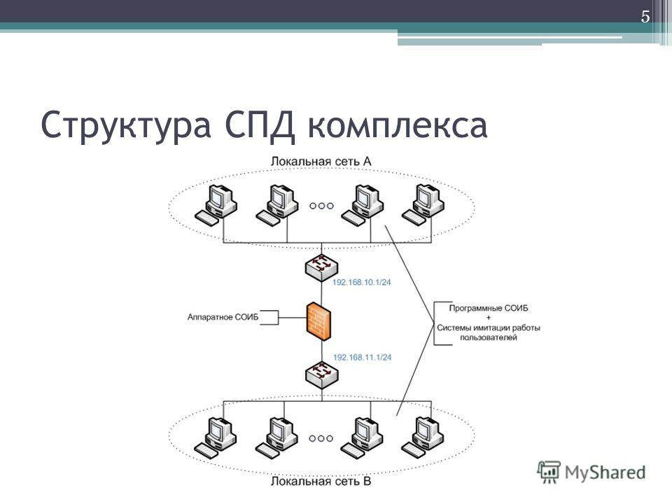 Структура СПД комплекса 5