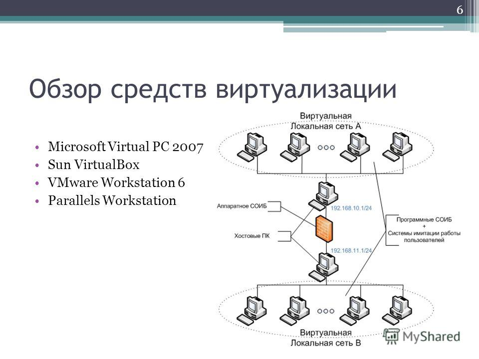 Обзор средств виртуализации Microsoft Virtual PC 2007 Sun VirtualBox VMware Workstation 6 Parallels Workstation 6