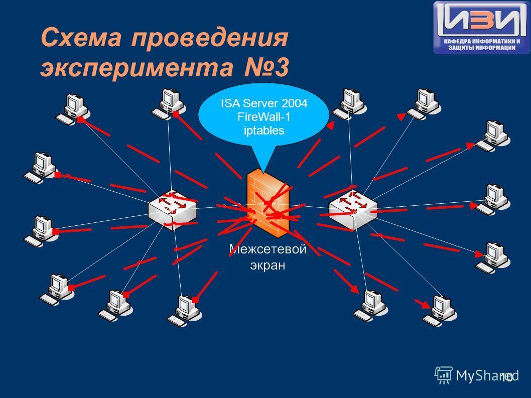 Схема проведения эксперимента 3 10 ISA Server 2004 FireWall-1 iptables