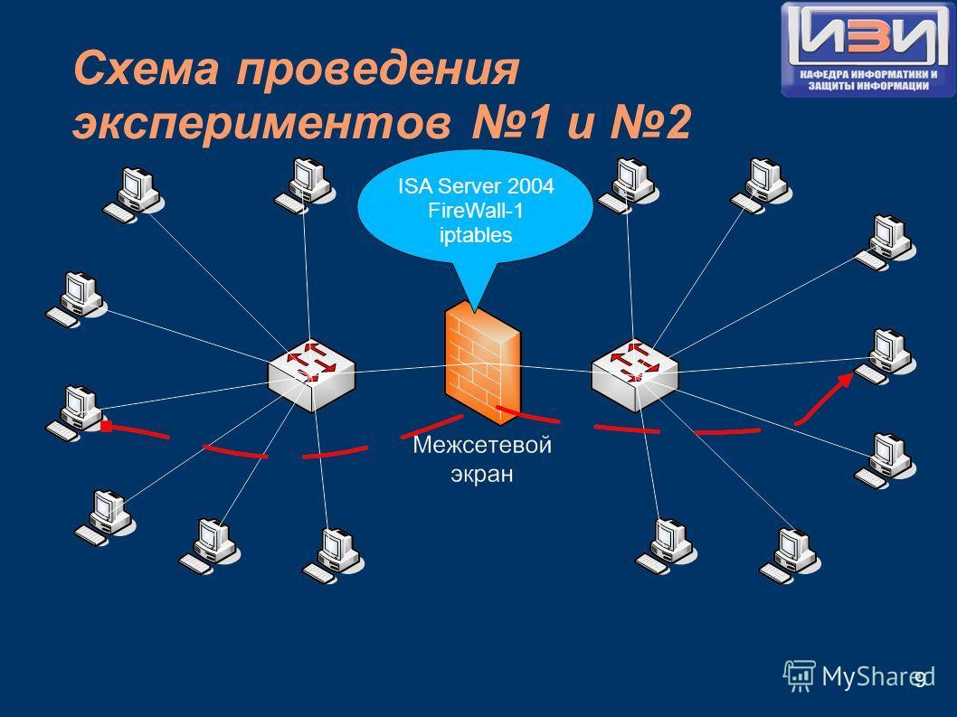 Схема проведения экспериментов 1 и 2 9 ISA Server 2004 FireWall-1 iptables