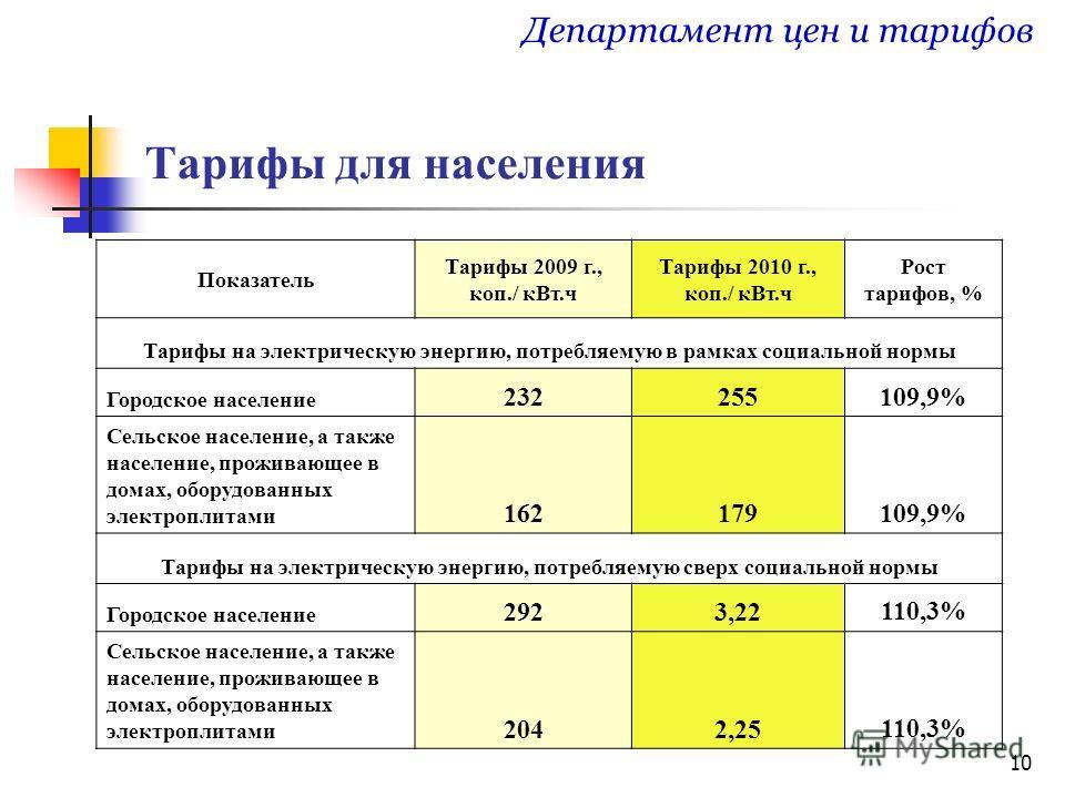 10 Тарифы для населения Департамент цен и тарифов Показатель Тарифы 2009 г., коп./ кВт.ч Тарифы 2010 г., коп./ кВт.ч Рост тарифов, % Тарифы на электрическую энергию, потребляемую в рамках социальной нормы Городское население 232255109,9% Сельское нас