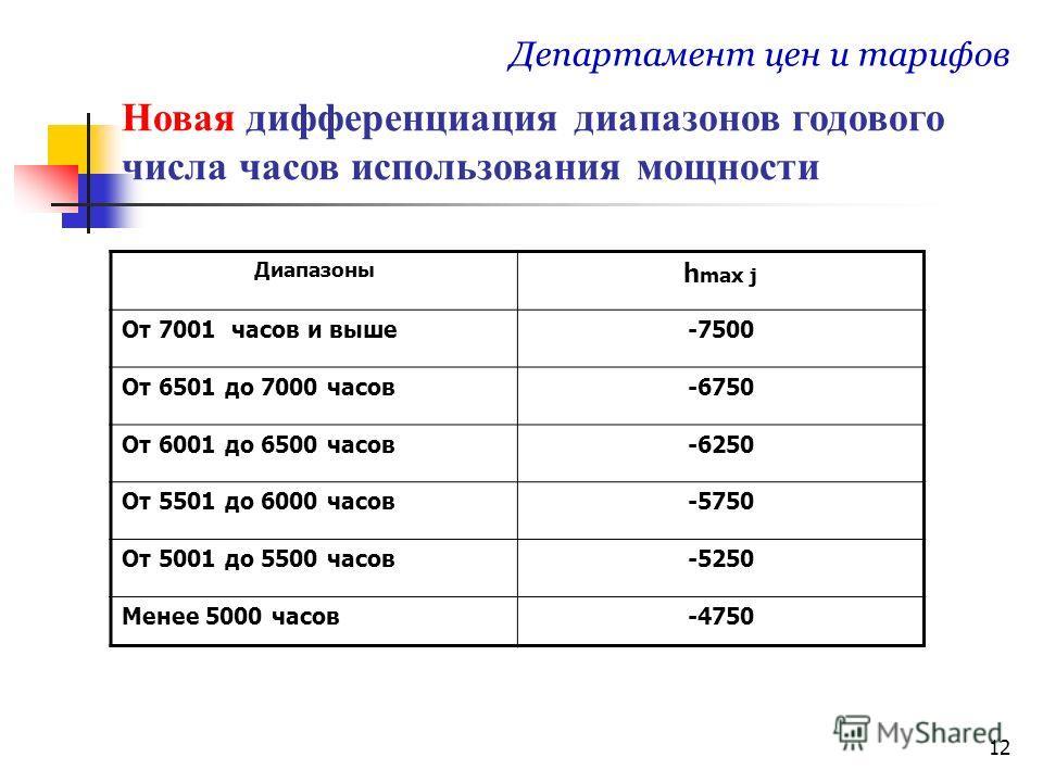 12 Департамент цен и тарифов Диапазоны h max j От 7001 часов и выше-7500 От 6501 до 7000 часов-6750 От 6001 до 6500 часов-6250 От 5501 до 6000 часов-5750 От 5001 до 5500 часов-5250 Менее 5000 часов-4750 Новая дифференциация диапазонов годового числа