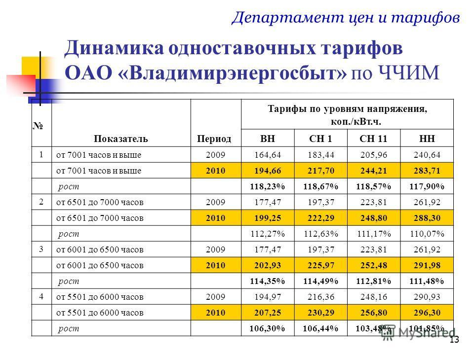 13 Динамика одноставочных тарифов ОАО «Владимирэнергосбыт» по ЧЧИМ Департамент цен и тарифов ПоказательПериод Тарифы по уровням напряжения, коп./кВт.ч. ВНСН 1СН 11НН 1 от 7001 часов и выше2009164,64183,44205,96240,64 от 7001 часов и выше2010194,66217