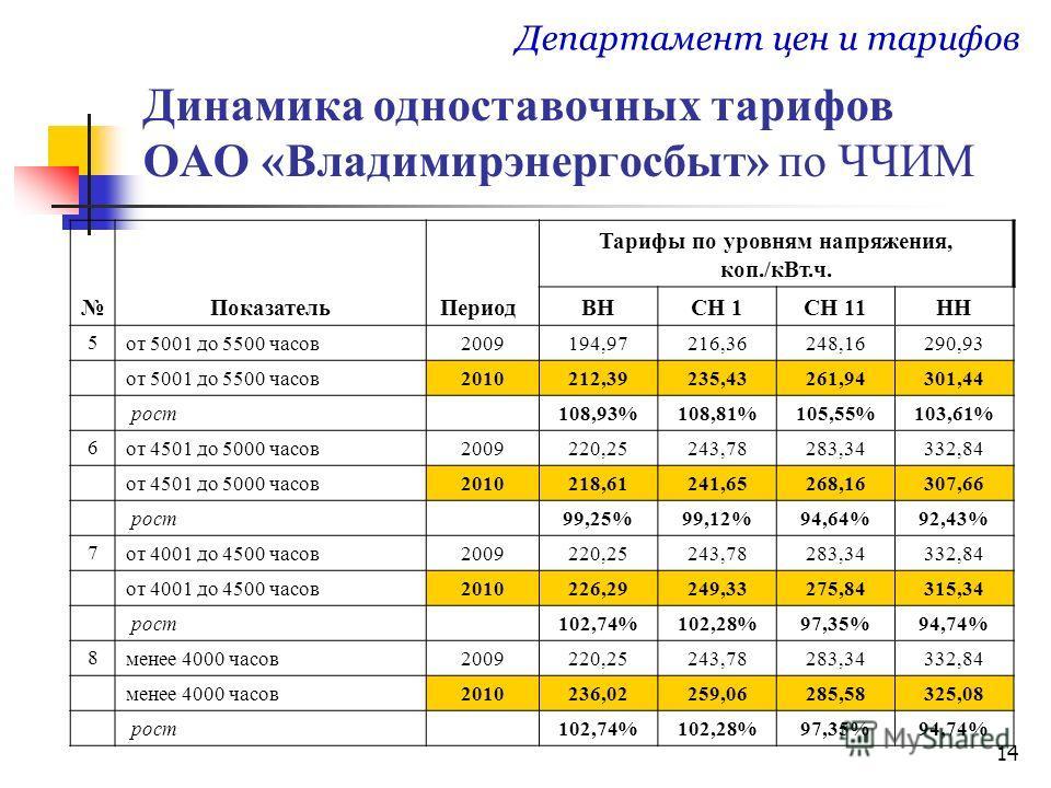 14 Динамика одноставочных тарифов ОАО «Владимирэнергосбыт» по ЧЧИМ Департамент цен и тарифов ПоказательПериод Тарифы по уровням напряжения, коп./кВт.ч. ВНСН 1СН 11НН 5 от 5001 до 5500 часов2009194,97216,36248,16290,93 от 5001 до 5500 часов2010212,392