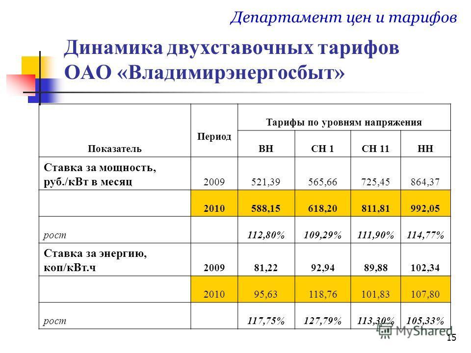 15 Динамика двухставочных тарифов ОАО «Владимирэнергосбыт» Департамент цен и тарифов Показатель Период Тарифы по уровням напряжения ВНСН 1СН 11НН Ставка за мощность, руб./кВт в месяц 2009521,39565,66725,45864,37 2010588,15618,20811,81992,05 рост 112,