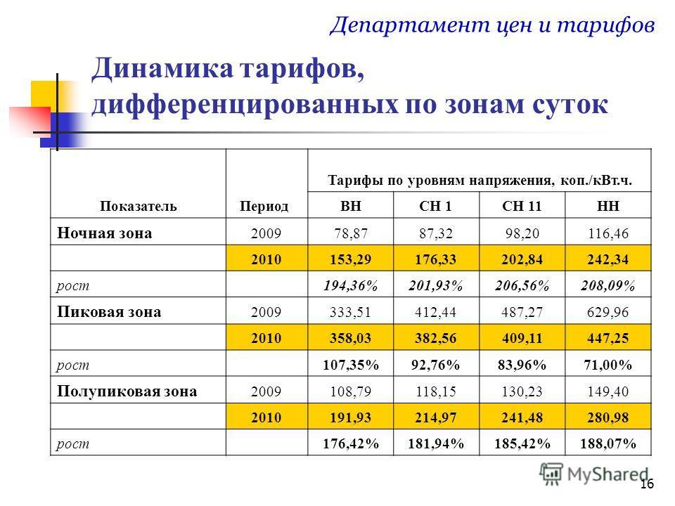 16 Динамика тарифов, дифференцированных по зонам суток Департамент цен и тарифов ПоказательПериод Тарифы по уровням напряжения, коп./кВт.ч. ВНСН 1СН 11НН Ночная зона 200978,8787,3298,20116,46 2010153,29176,33202,84242,34 рост 194,36%201,93%206,56%208