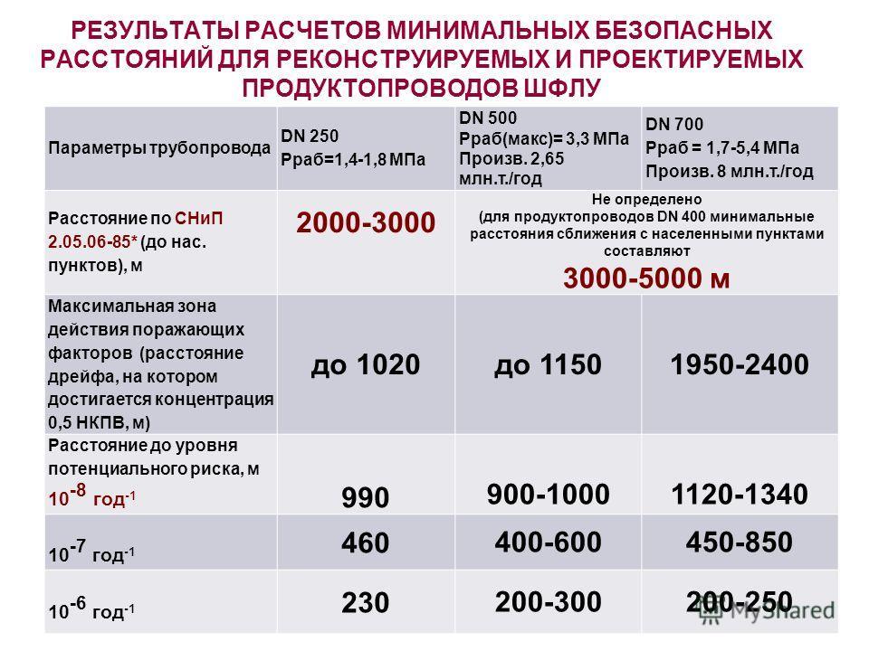 РЕЗУЛЬТАТЫ РАСЧЕТОВ МИНИМАЛЬНЫХ БЕЗОПАСНЫХ РАССТОЯНИЙ ДЛЯ РЕКОНСТРУИРУЕМЫХ И ПРОЕКТИРУЕМЫХ ПРОДУКТОПРОВОДОВ ШФЛУ Параметры трубопровода DN 250 Рраб=1,4-1,8 МПа DN 500 Рраб(макс)= 3,3 МПа Произв. 2,65 млн.т./год DN 700 Рраб = 1,7-5,4 МПа Произв. 8 млн