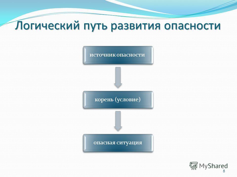 Логический путь развития опасности источник опасности корень (условие) опасная ситуация 8