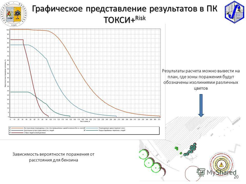 Графическое представление результатов в ПК ТОКСИ+ Risk Зависимость вероятности поражения от расстояния для бензина Результаты расчета можно вывести на план, где зоны поражения будут обозначены изолиниями различных цветов 20