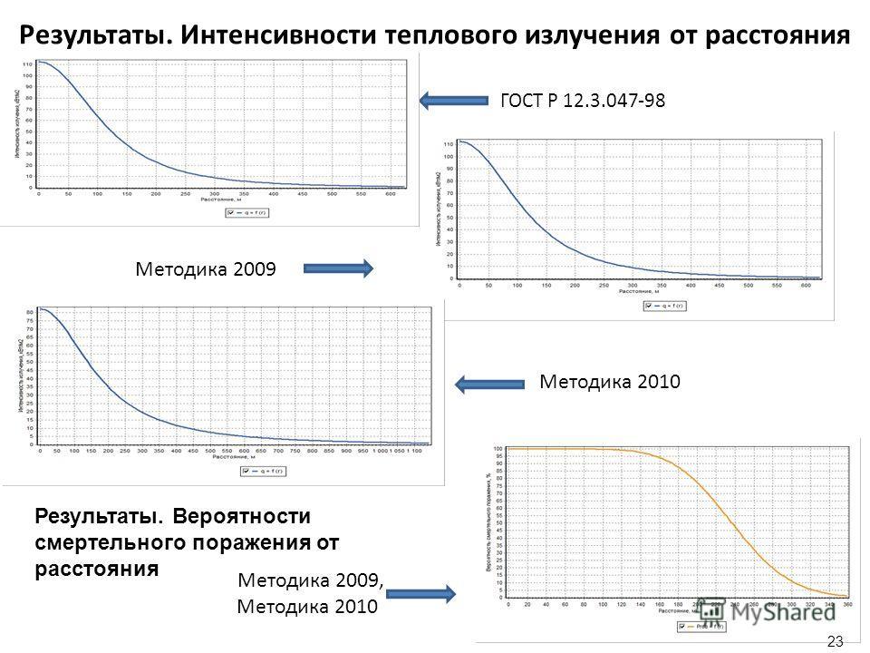 23 Результаты. Интенсивности теплового излучения от расстояния ГОСТ Р 12.3.047-98 Методика 2009 Методика 2010 Методика 2009, Методика 2010 Результаты. Вероятности смертельного поражения от расстояния 23