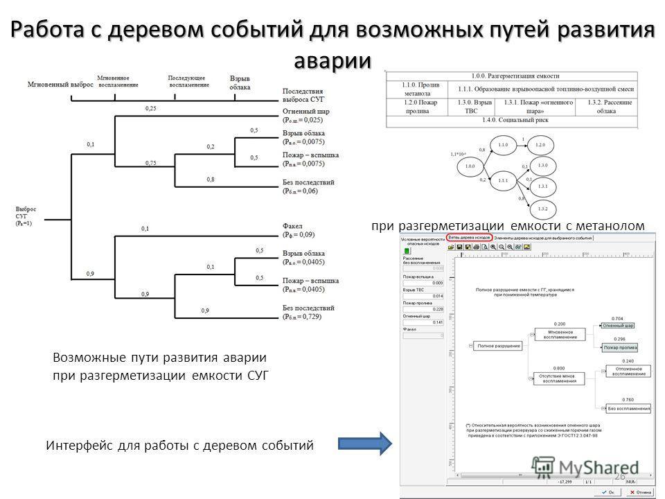 Работа с деревом событий для возможных путей развития аварии Возможные пути развития аварии при разгерметизации емкости СУГ при разгерметизации емкости с метанолом Интерфейс для работы с деревом событий 26