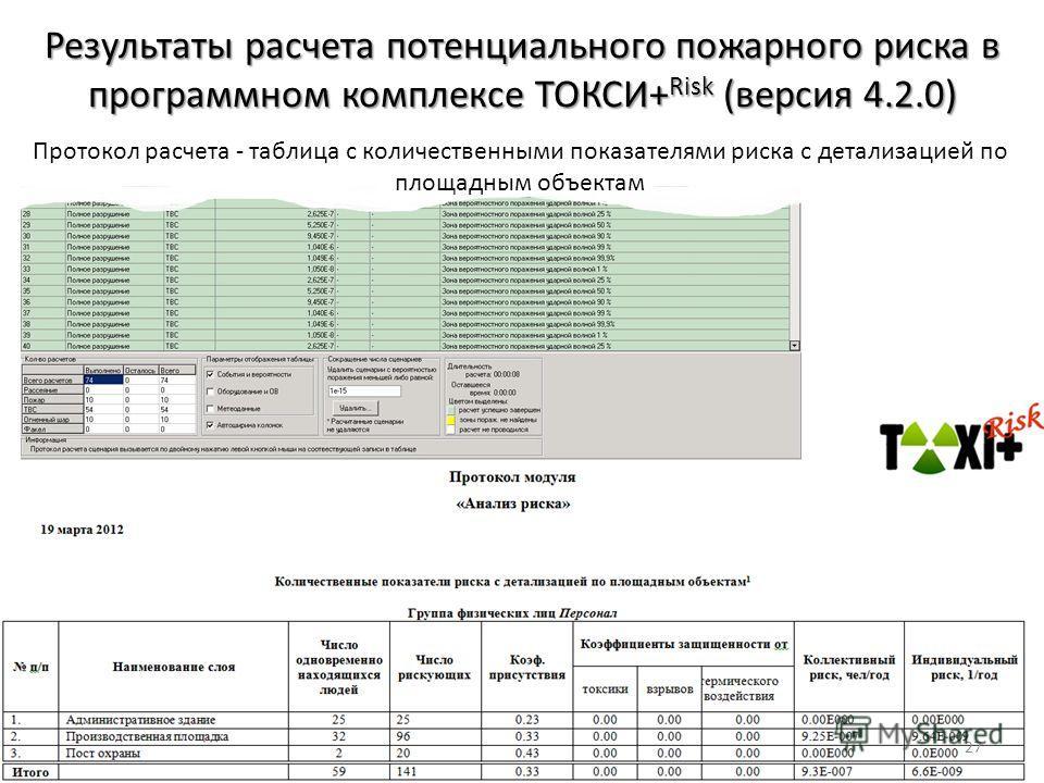 Результаты расчета потенциального пожарного риска в программном комплексе ТОКСИ+ Risk (версия 4.2.0) Протокол расчета - таблица с количественными показателями риска с детализацией по площадным объектам 27