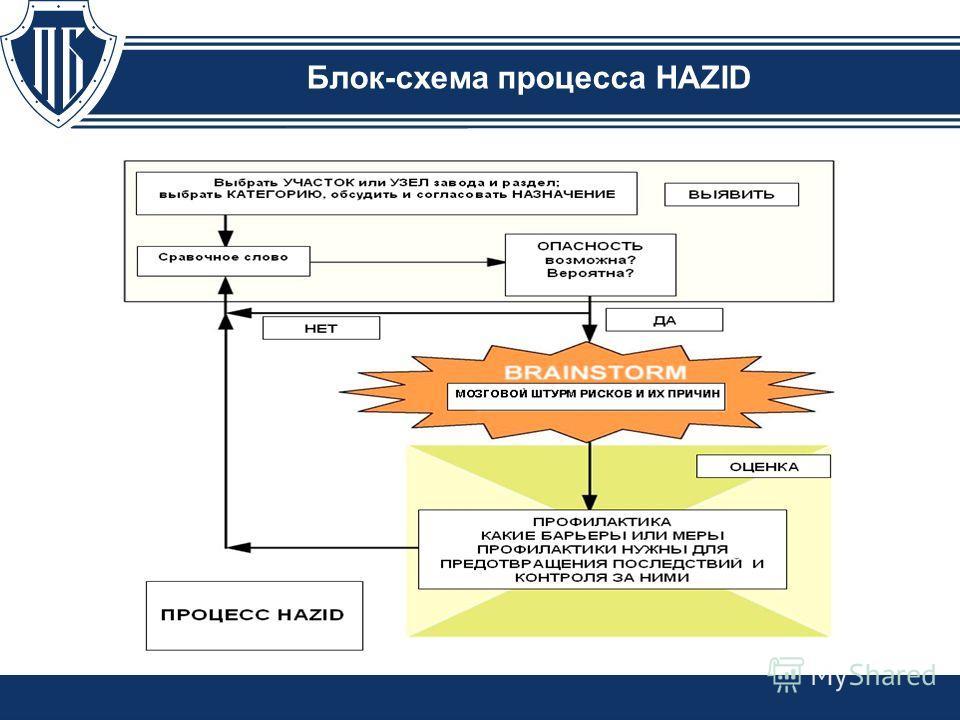 Блок-схема процесса HAZID