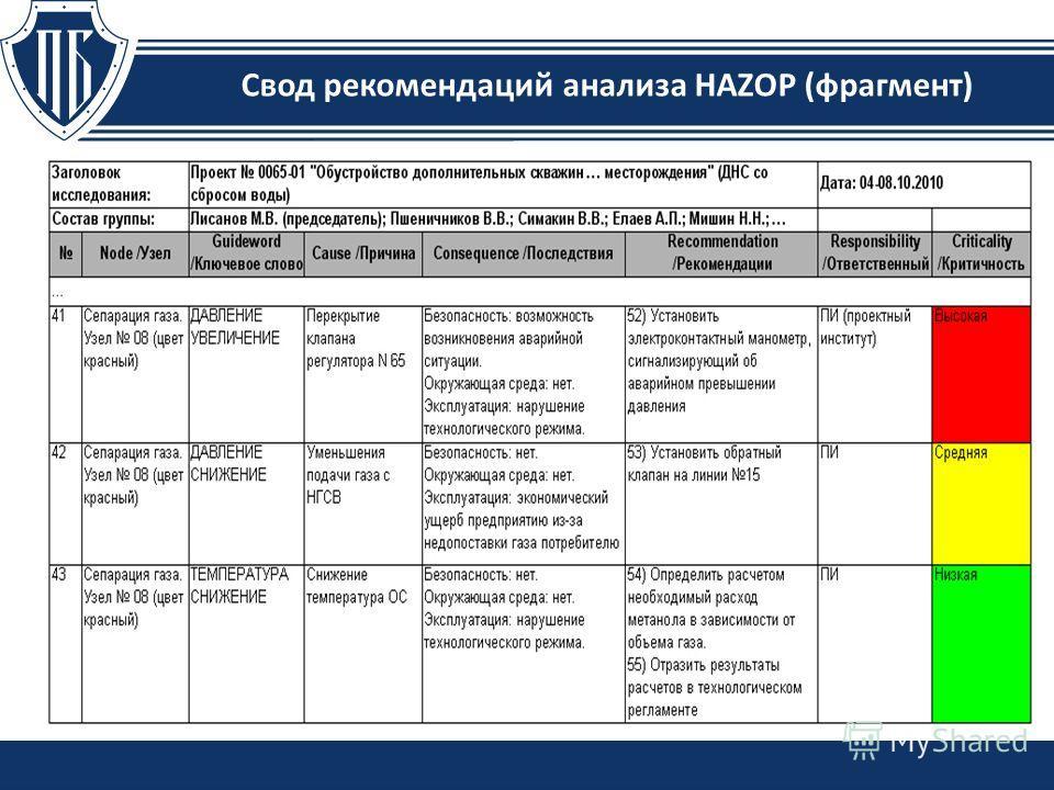 Свод рекомендаций анализа HAZOP (фрагмент)