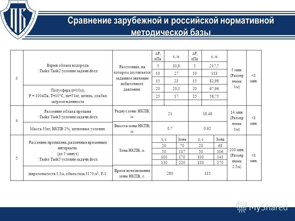 Сравнение зарубежной и российской нормативной методической базы 3 Взрыв облака водорода \Tasks\Task2\условие задачи.docx Расстояние, на котором достигается заданное значение избыточного давления: P, кПа r, м P, кПа r, м 5 мин. (Размер ячеек 1м)