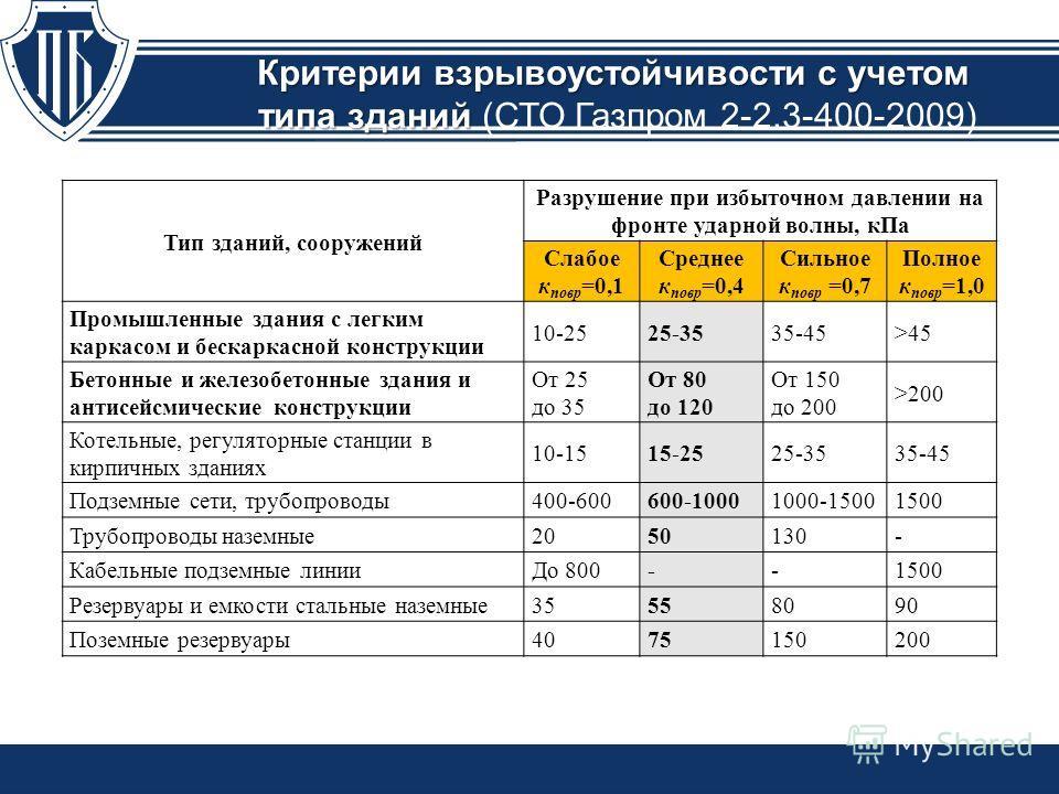 Критерии взрывоустойчивости с учетом типа зданий Критерии взрывоустойчивости с учетом типа зданий (СТО Газпром 2-2.3-400-2009) Тип зданий, сооружений Разрушение при избыточном давлении на фронте ударной волны, кПа Слабое к повр =0,1 Среднее к повр =0